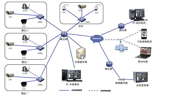 网络监控系统方案_网络高清监控系统方案